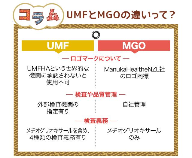 コラム:UMFとMGOの違いって?