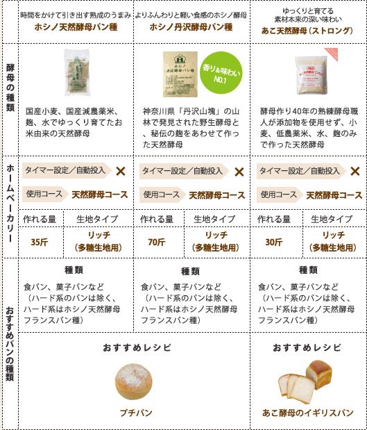天然酵母7種を徹底比較!
